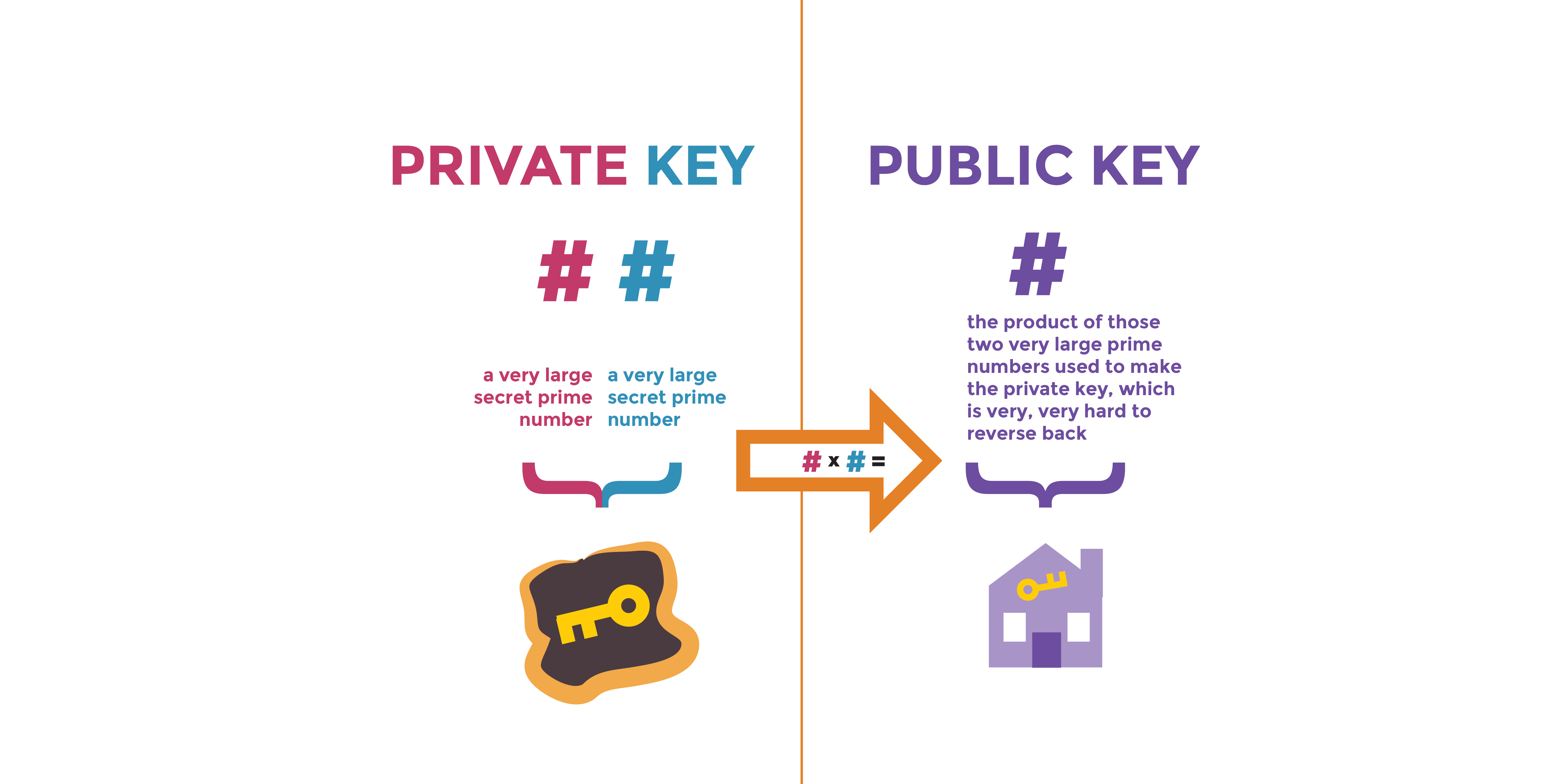 A Deep Dive on End-to-End Encryption: How Do Public Key