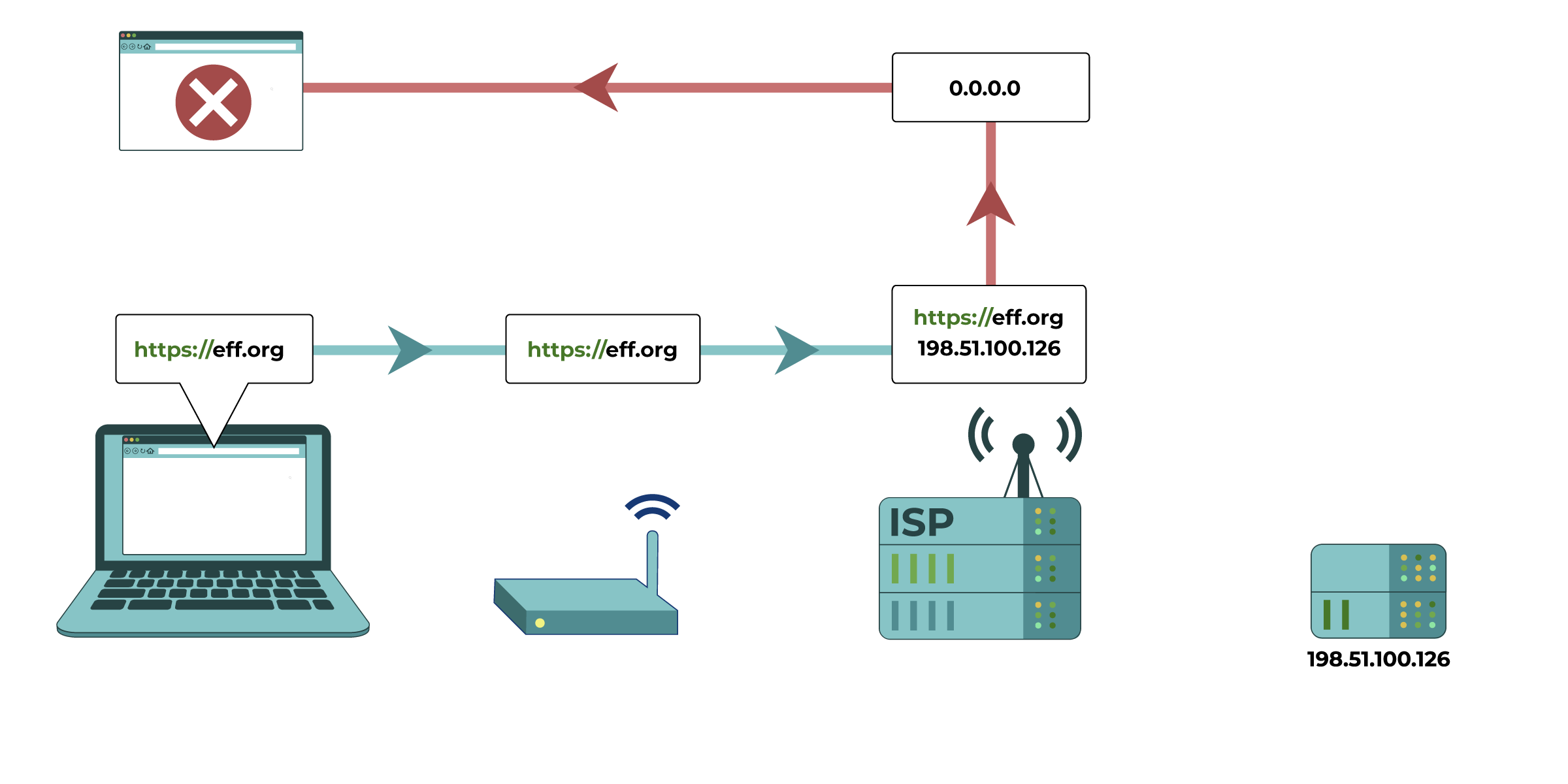 In this diagram, the request for eff.org's IP address is modified at the Internet Service Provider level. The ISP interferes with the DNS resolver, and the IP address is redirected to give an incorrect answer or no answer.
