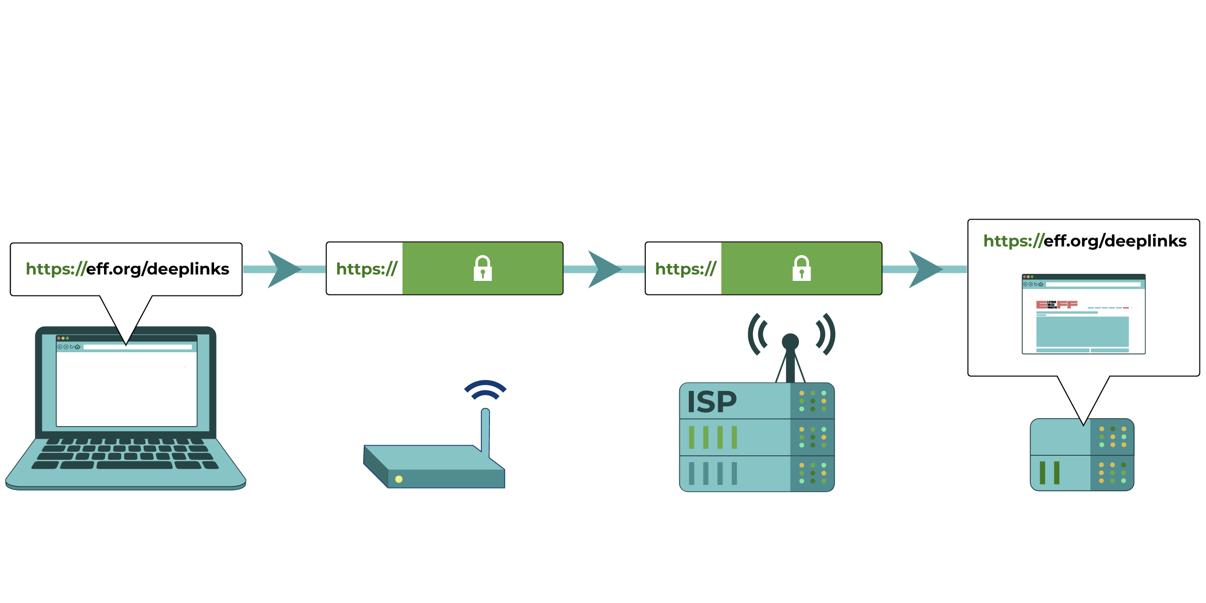 "A graphic showing an ideal secure HTTPS request for ""https://eff.org/deeplinks"" from a device. By encrypting DNS and the site name, your network administrators or ISP will have trouble figuring out what website you're viewing."