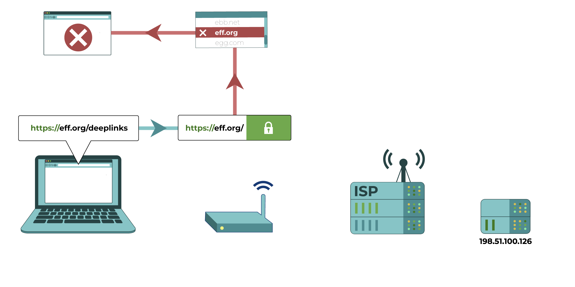 In this diagram, a computer attempts to access eff.org/deeplinks. The network administrator (represented by a router) is able to see domain (eff.org) but not the full website address after the slash. The network administrator can decide which domains to block access to.