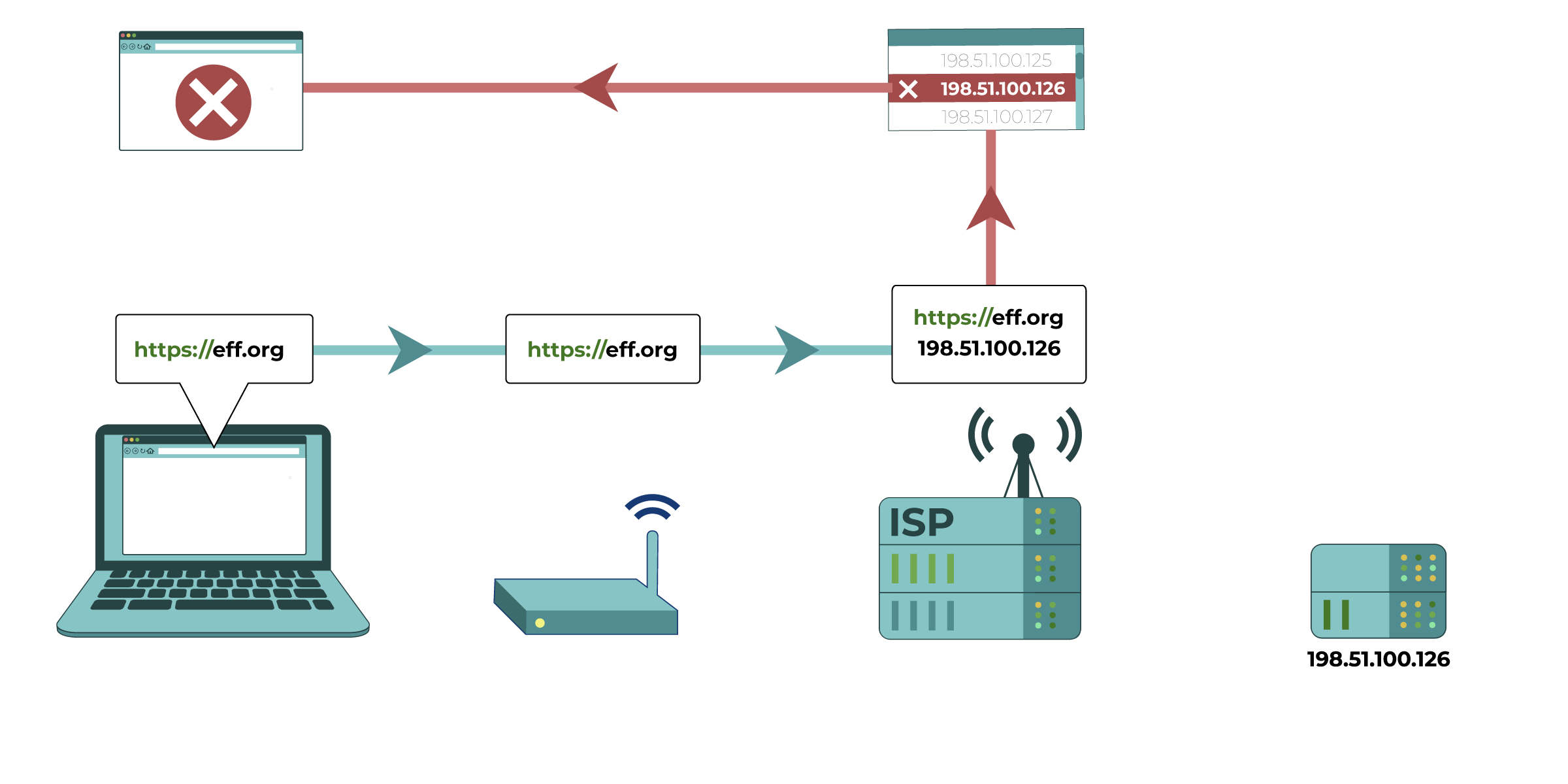 In this diagram, the Internet Service Provider cross-checks the requested IP address against a list of blocked IP addresses. It determines that the IP address for eff.org matches that of a blocked IP address, and blocks the request to the website.