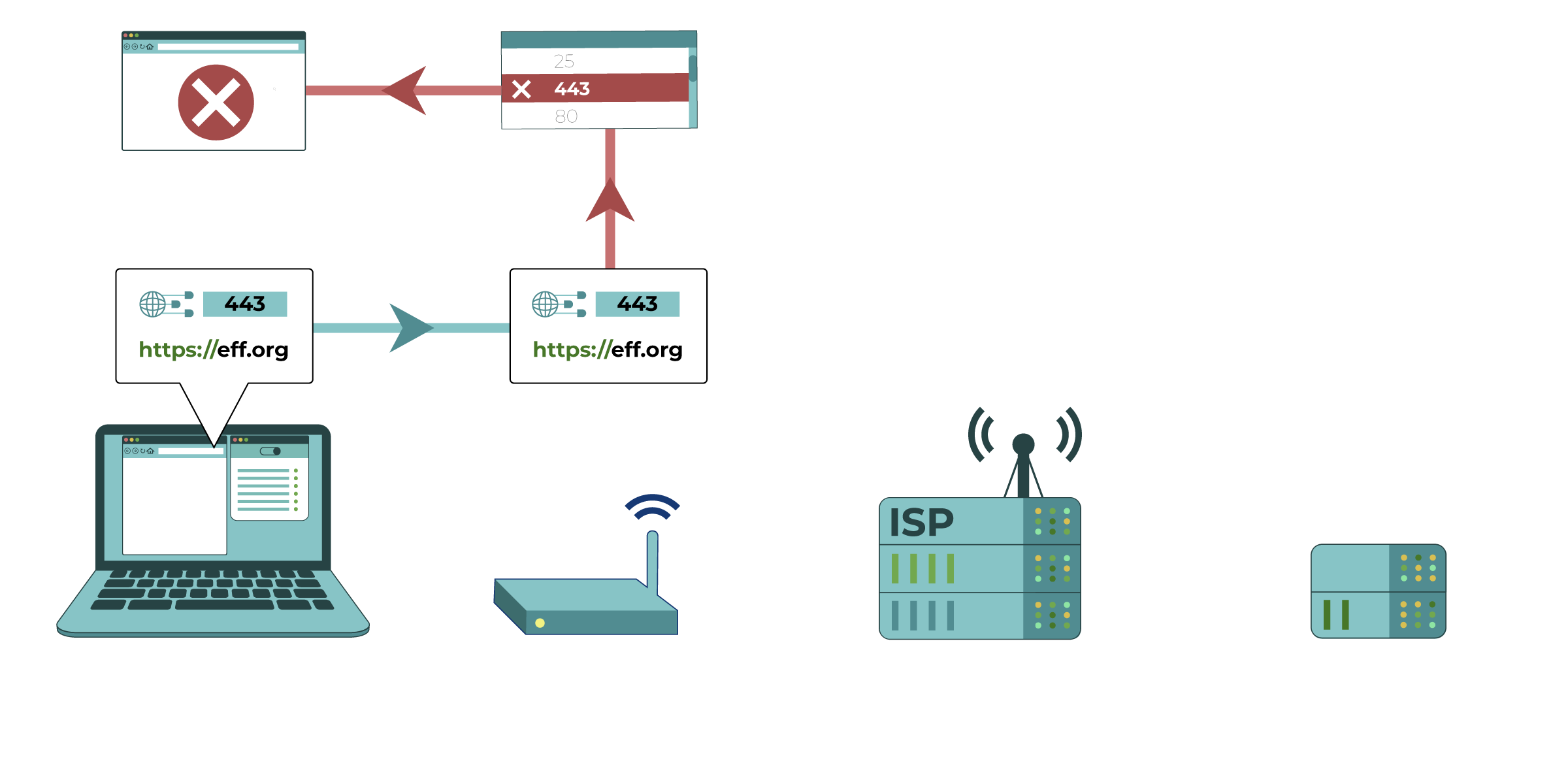 In this diagram, the router recognizes a computer attempting to connect to an HTTPS site, which uses Port 443. Port 443 is on this router's list of blocked protocols.