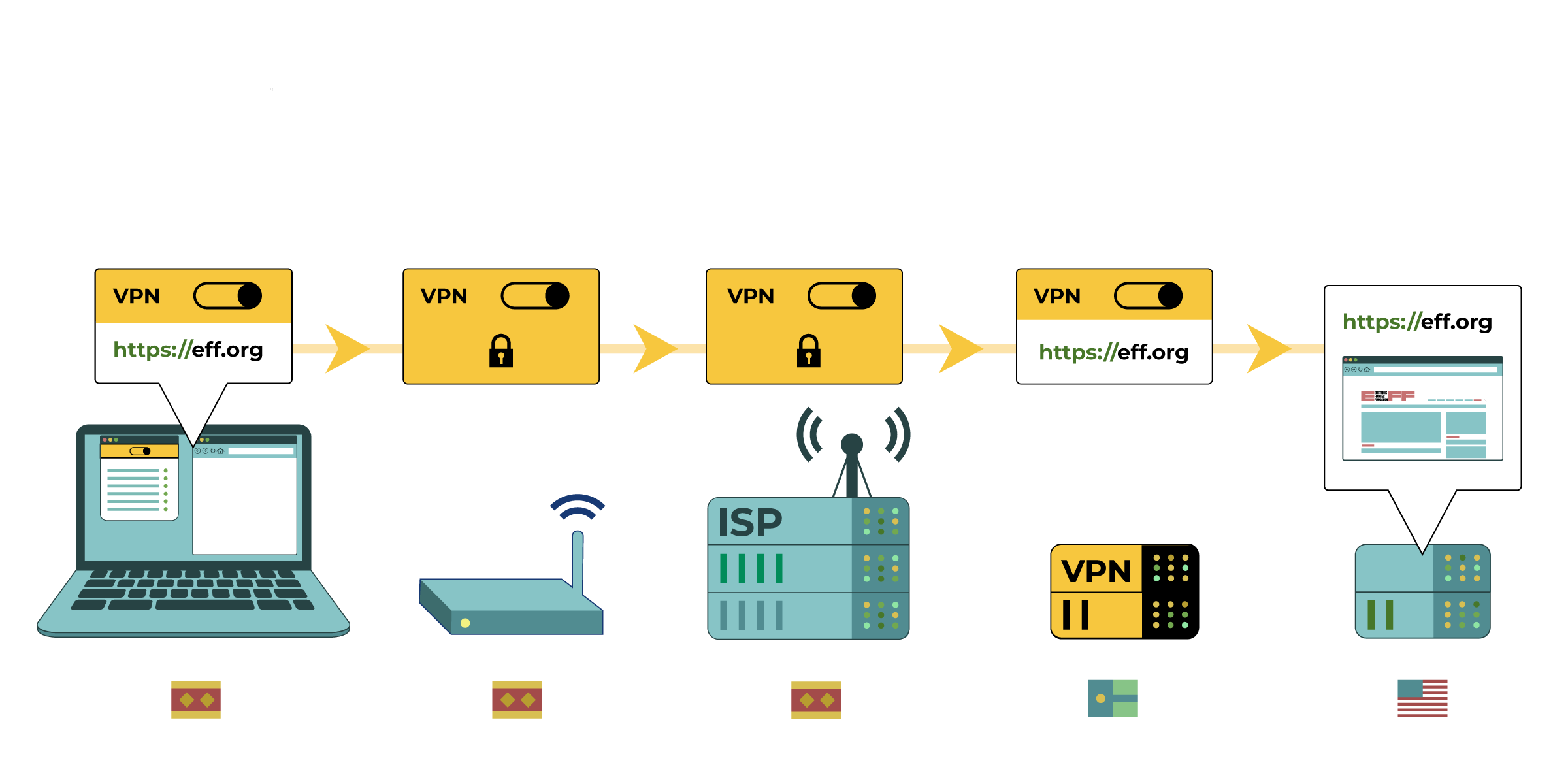 In this diagram, the computer uses a VPN, which encrypts its traffic and connects to eff.org. The network router and Internet Service Provider might see that the computer is using a VPN, but the data is encrypted. The Internet Service Provider routes the connection to the VPN server in another country. This VPN then connects to the eff.org website.