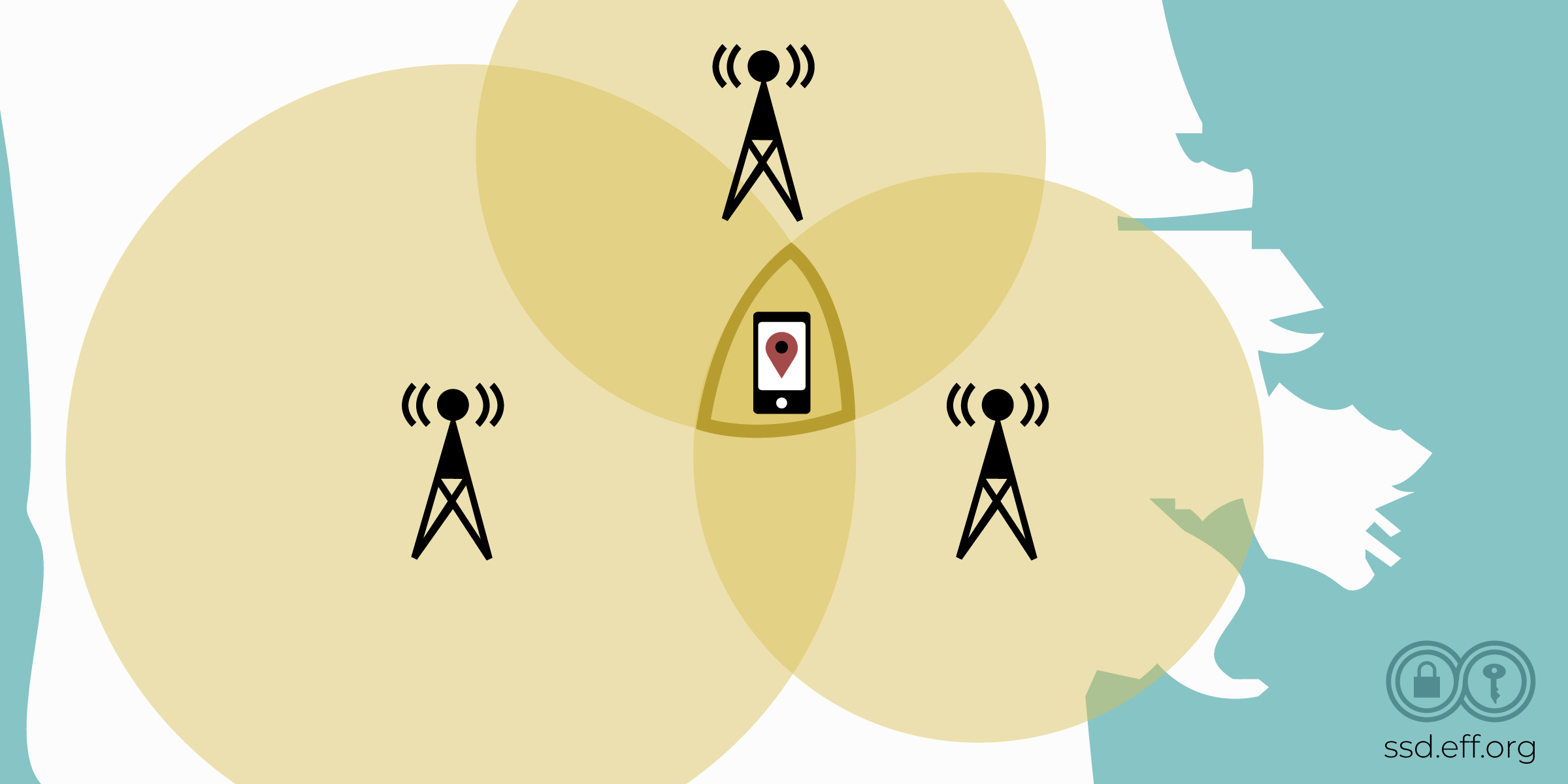 Three cell phone towers have different ranges, represented by overlapping circles. A phone is shown in the area where all towers' signal ranges meet.