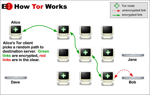 Diagram of how Tor utilizes onion routing
